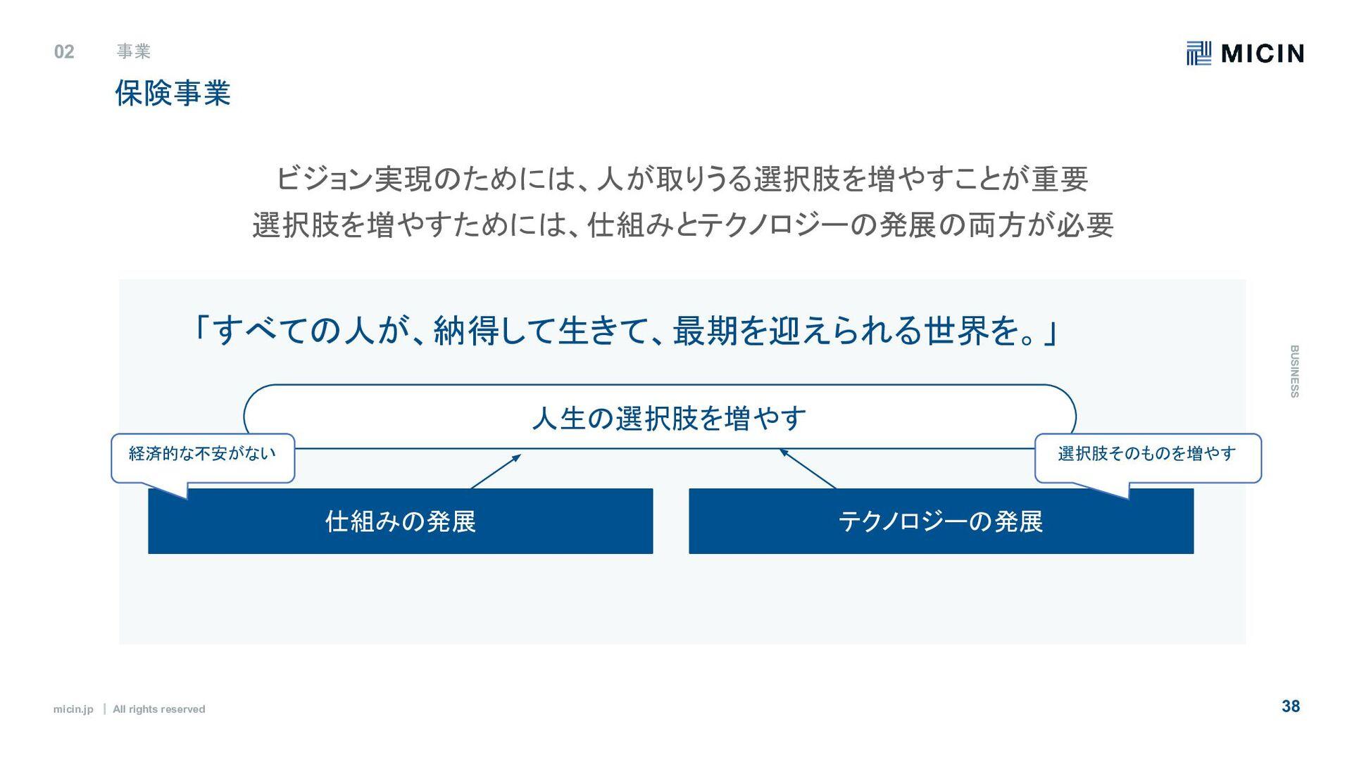 micin.jp ʛ All rights reserved 38 ϝϯόʔհ 03 Y.K...