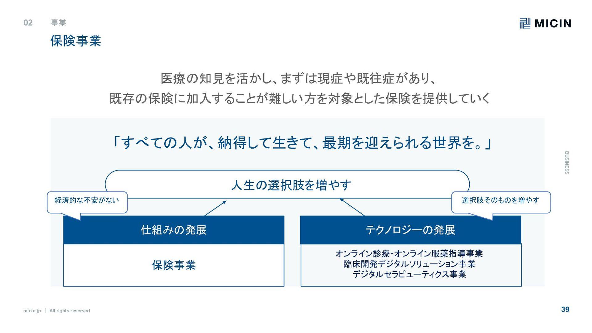 micin.jp ʛ All rights reserved 39 メンバー紹介 03 MIC...