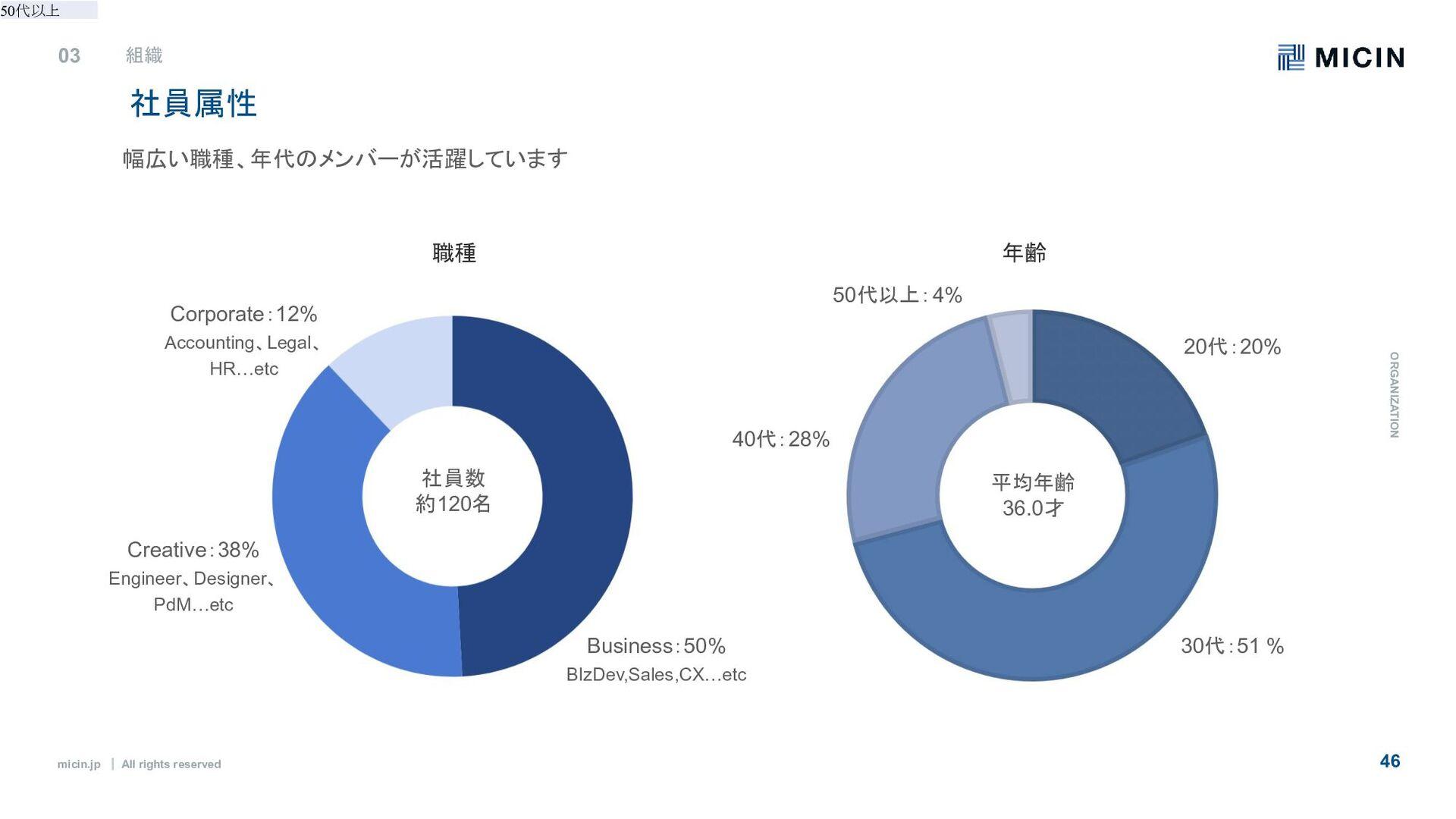 micin.jp ʛ All rights reserved 46 メンバー紹介 03 O R...
