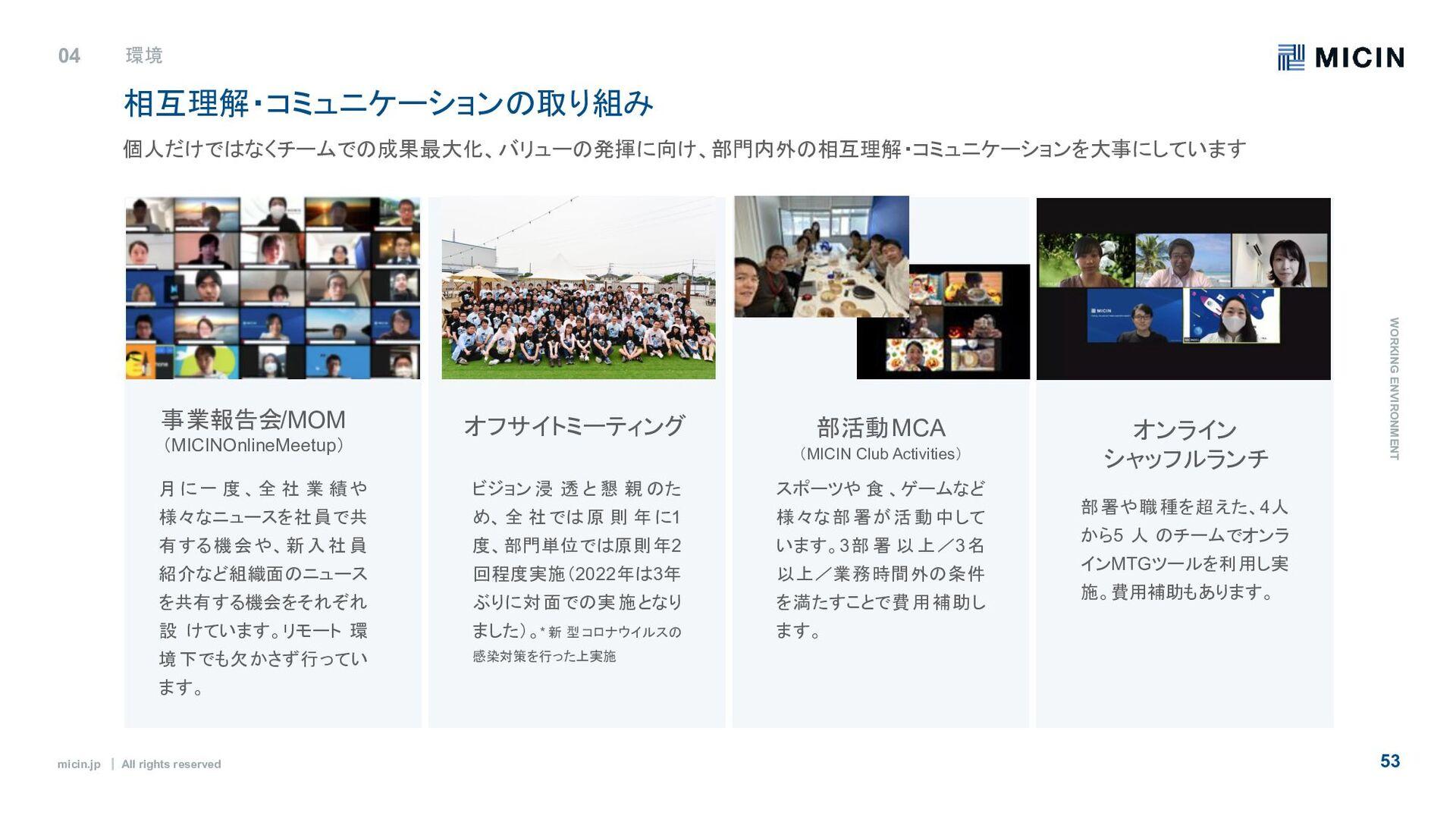 micin.jp ʛ All rights reserved 53 相互理解・コミュニケーショ...