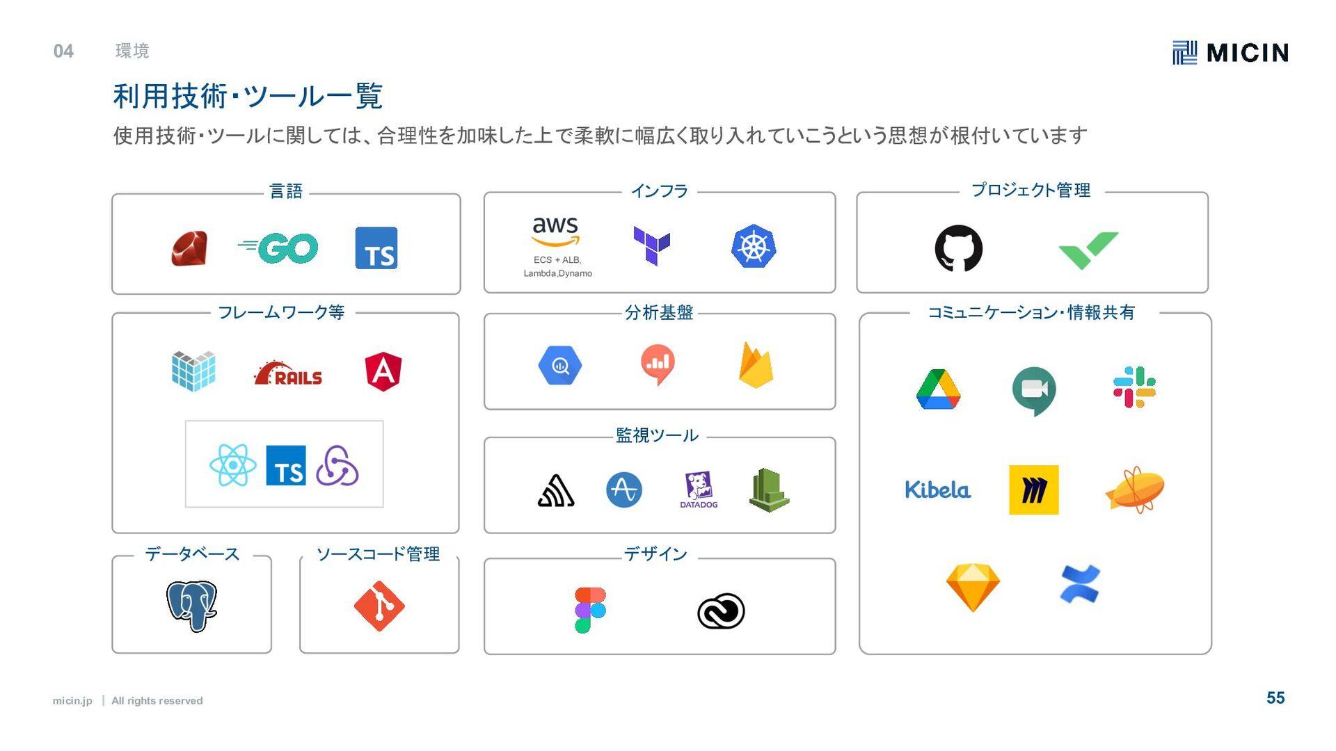 micin.jp ʛ All rights reserved 55 W O R K I N G...