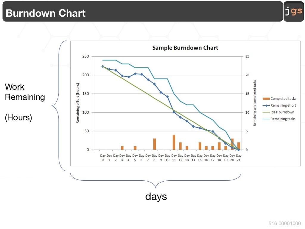 jgs 516 00001000 Burndown Chart Work Remaining ...