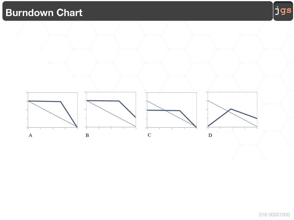 jgs 516 00001000 Burndown Chart A B C D