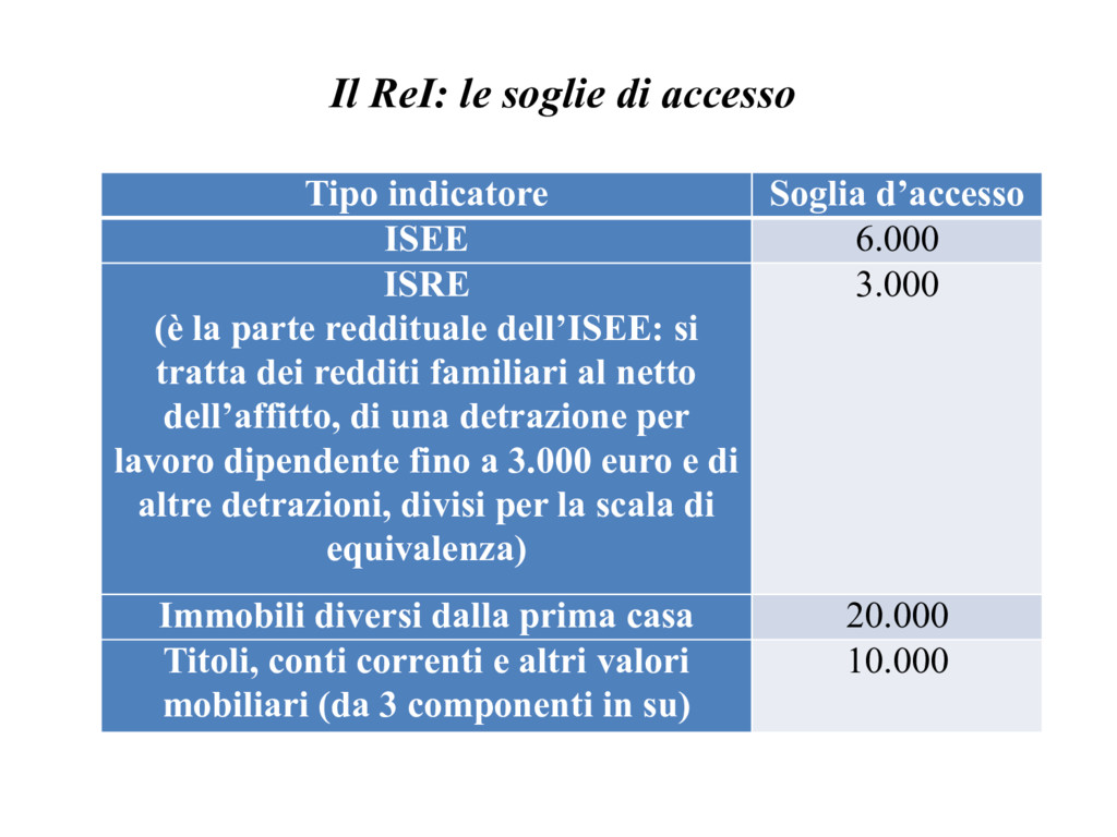 Il ReI: le soglie di accesso Tipo indicatore So...
