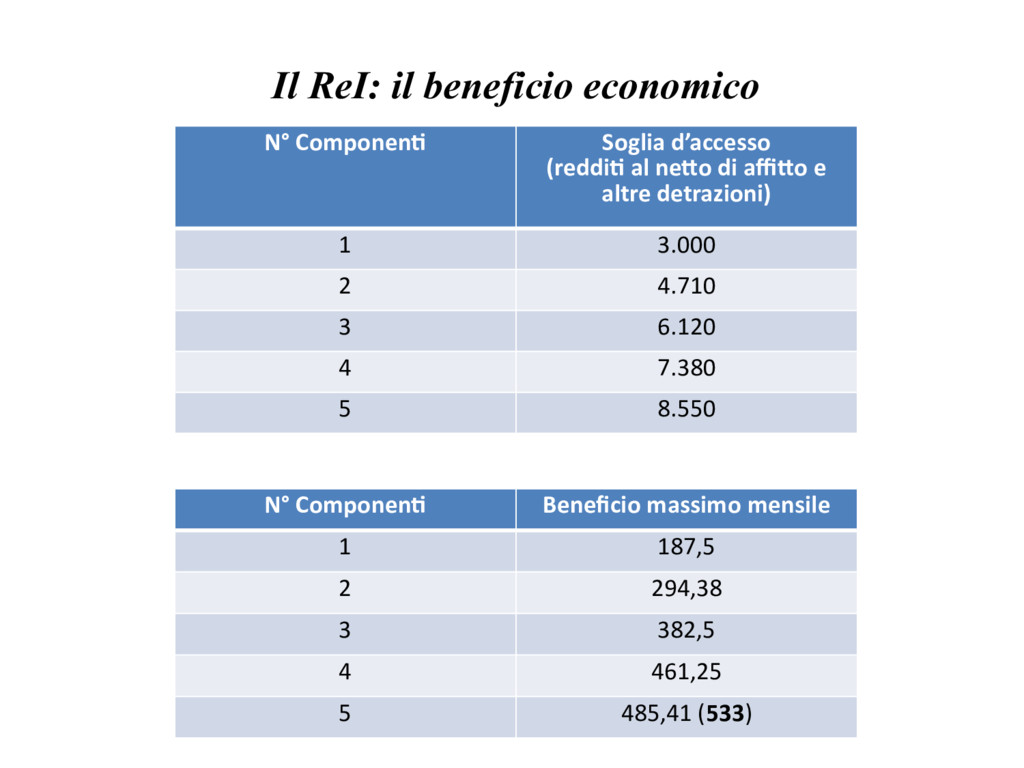 Il ReI: il beneficio economico N° Component Sog...