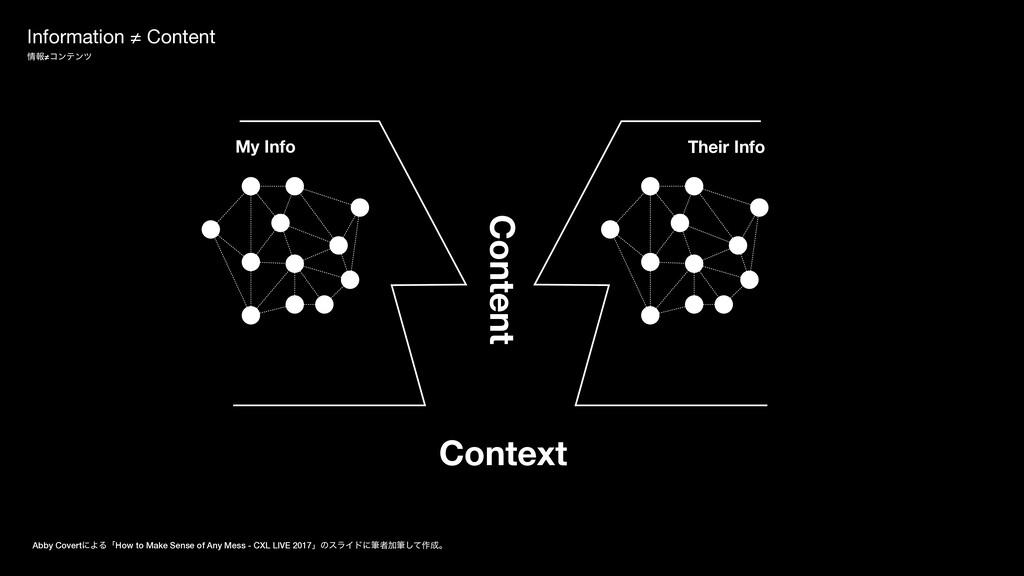 Information ≠ Content ใ≠ίϯςϯπ Abby CovertʹΑΔʮH...
