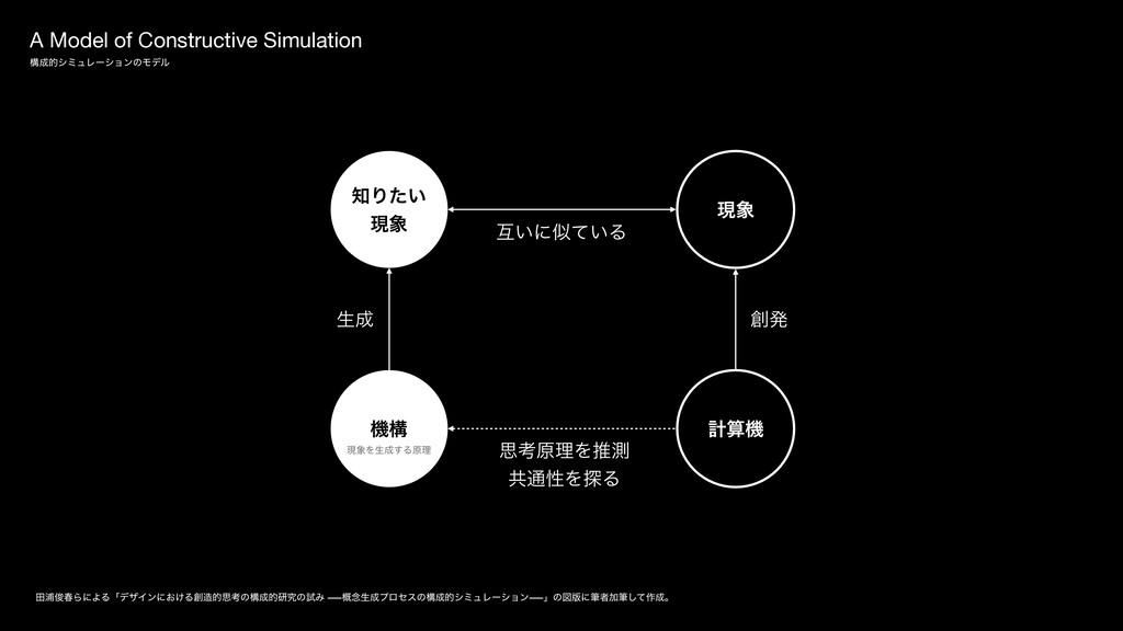 A Model of Constructive Simulation ߏతγϛϡϨʔγϣϯͷ...