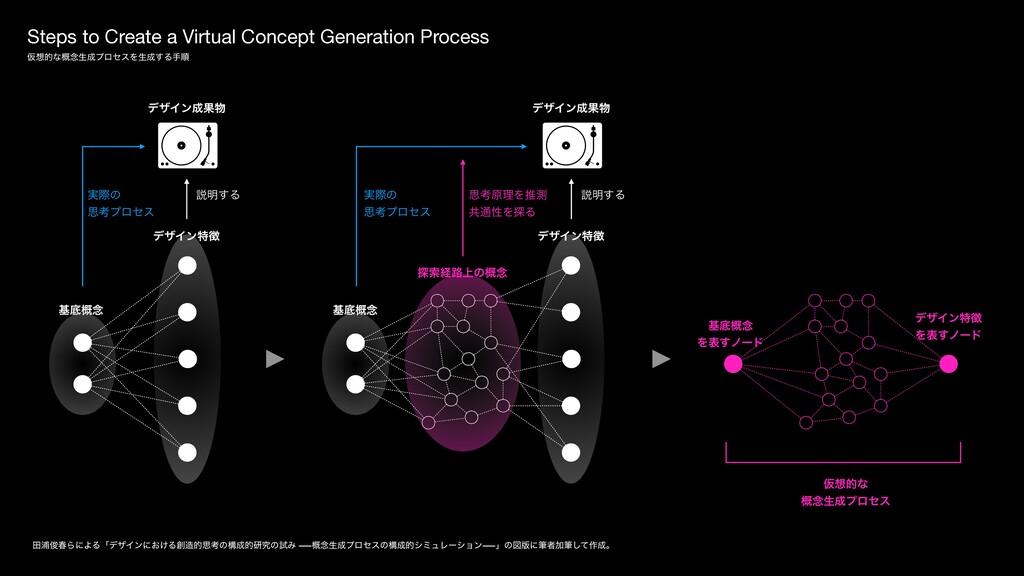 Steps to Create a Virtual Concept Generation Pr...