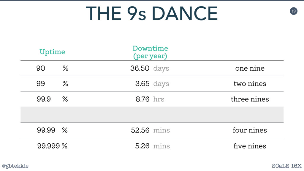 @gbtekkie SCaLE 16X 19 THE 9s DANCE Uptime Down...