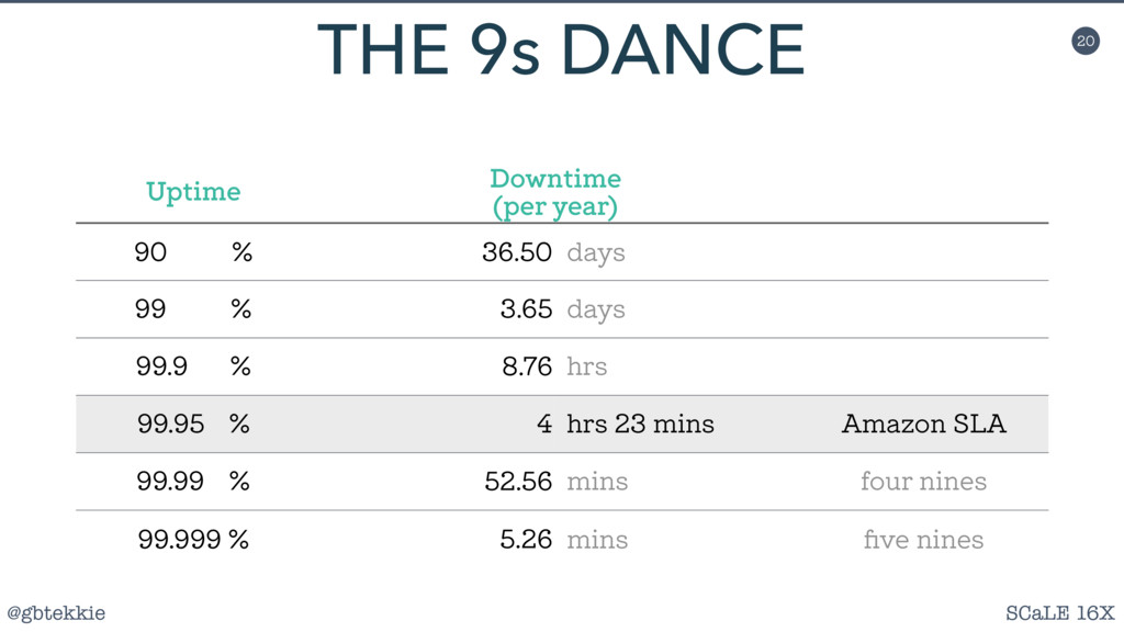 @gbtekkie SCaLE 16X 20 THE 9s DANCE Uptime Down...