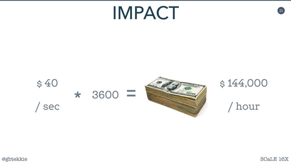 @gbtekkie SCaLE 16X 21 IMPACT $ 144,000 / hour ...