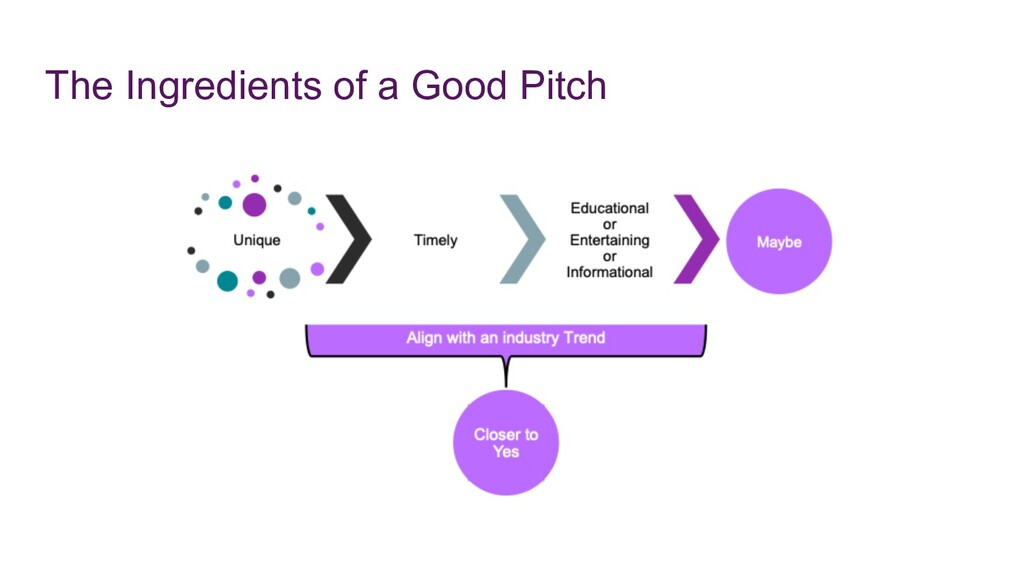 The Ingredients of a Good Pitch