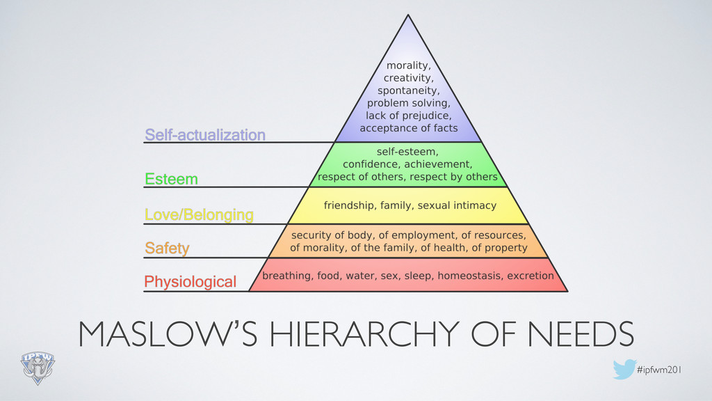 #ipfwm201  MASLOW'S HIERARCHY OF NEEDS