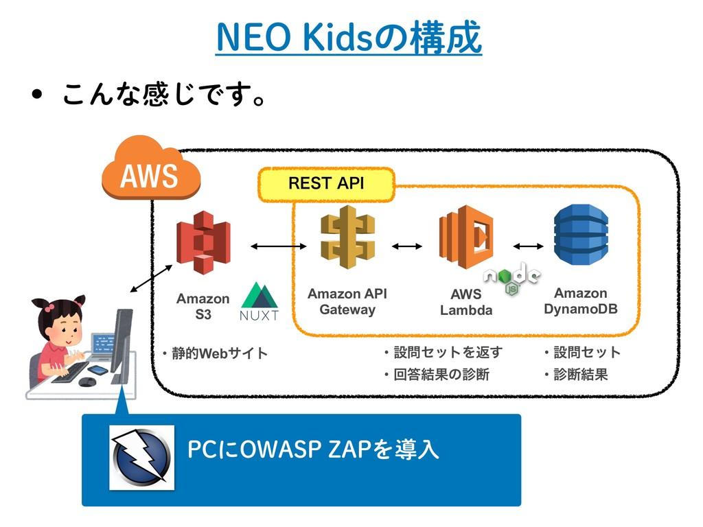 /&0,JETͷߏ w ͜Μͳײ͡Ͱ͢ɻ AWS Lambda Amazon S3 A...