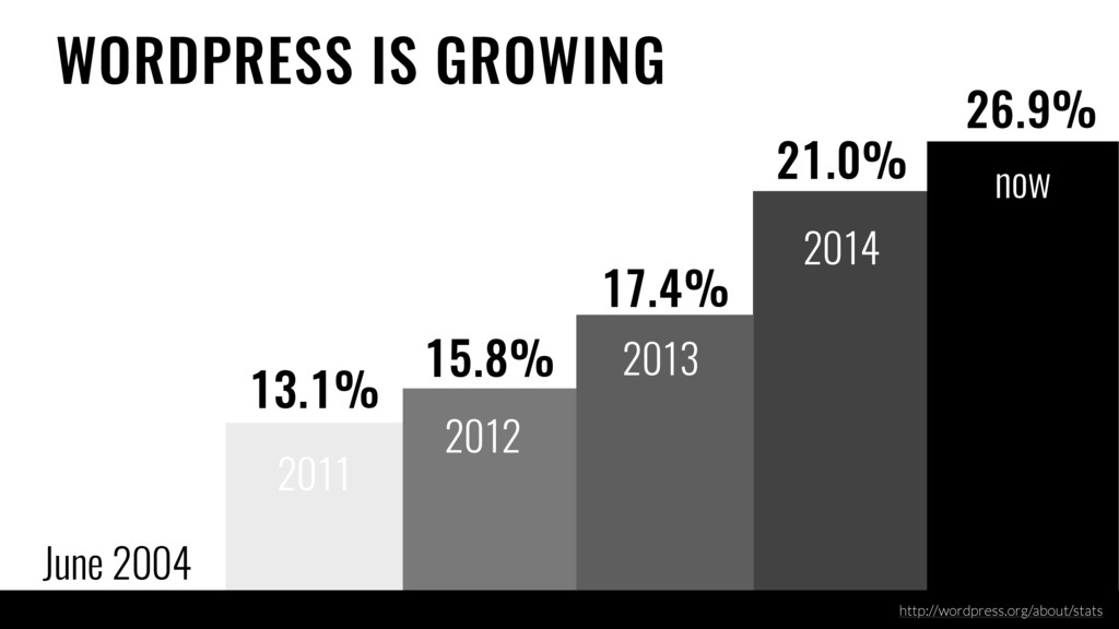 June 2004 Created 17.4% 21.0% 2011 WORDPRESS IS...