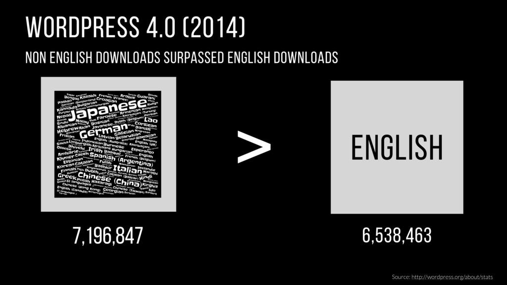WordPress 4.0 (2014) Non English downloads surp...