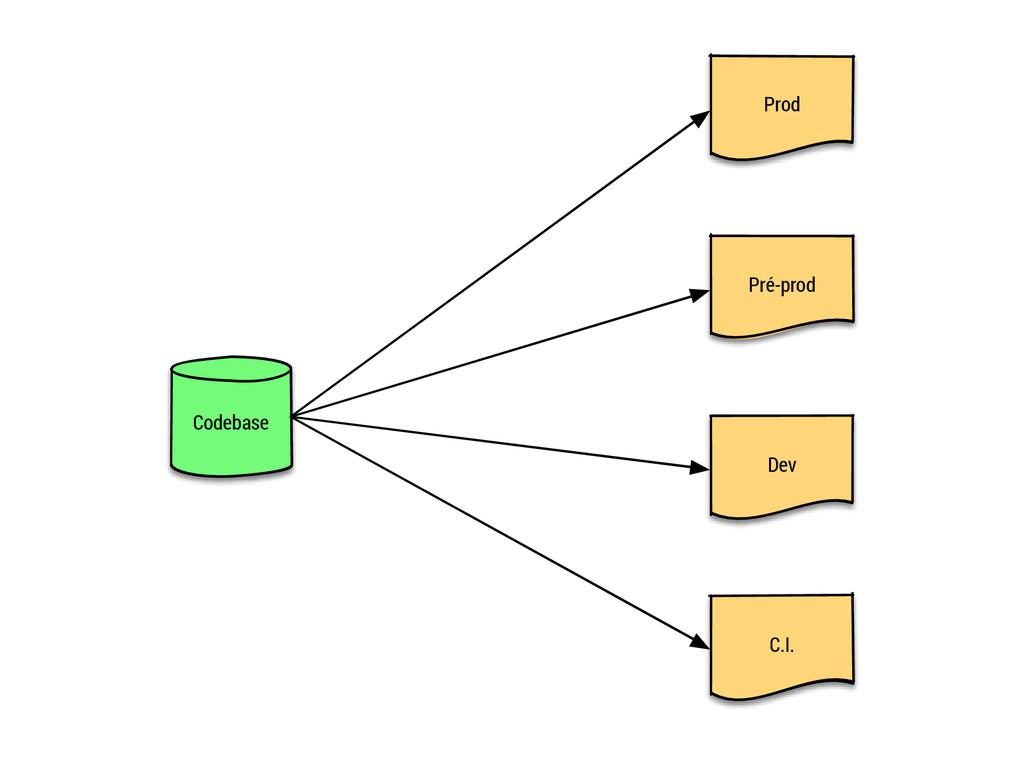 Codebase Prod Pré-prod Dev C.I.