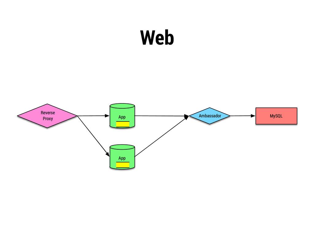 Web Reverse Proxy App App Ambassador MySQL