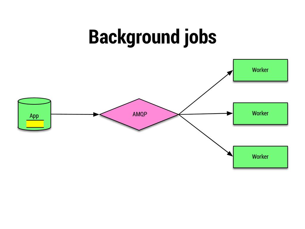 Background jobs AMQP App Worker Worker Worker