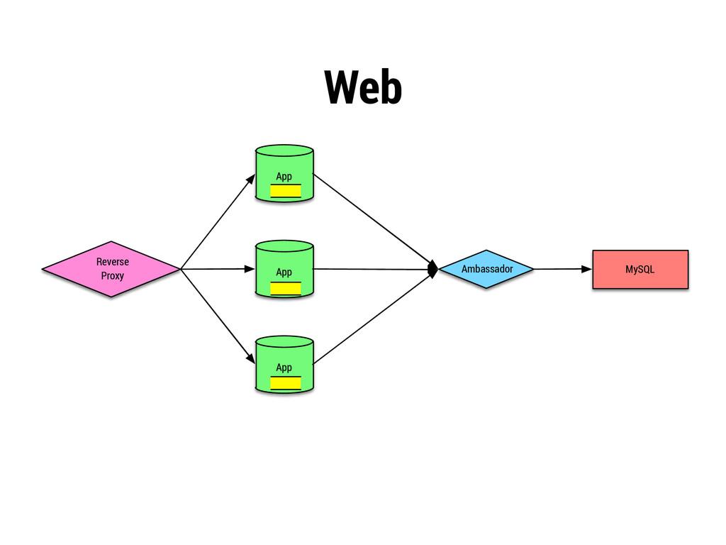 Web Reverse Proxy App App App Ambassador MySQL