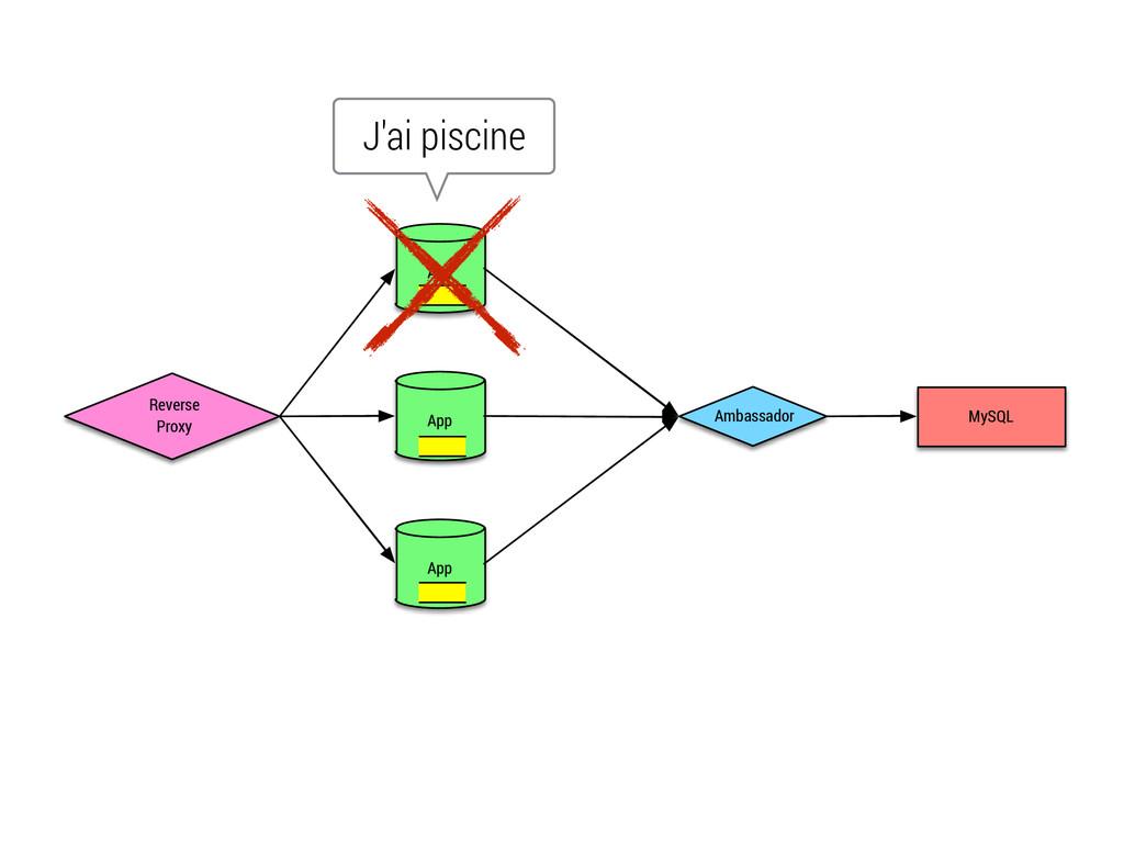 Reverse Proxy App App App Ambassador MySQL J'ai...