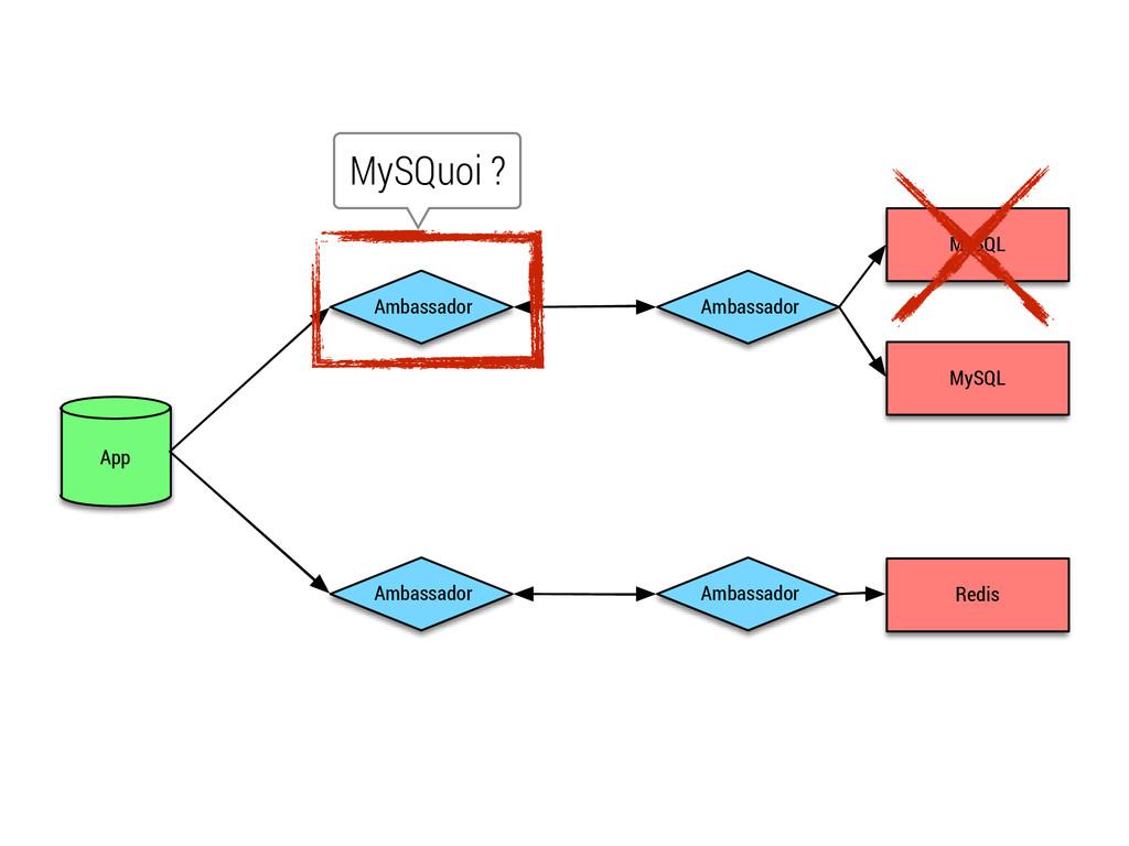 App Ambassador MySQL Redis MySQL Ambassador Amb...