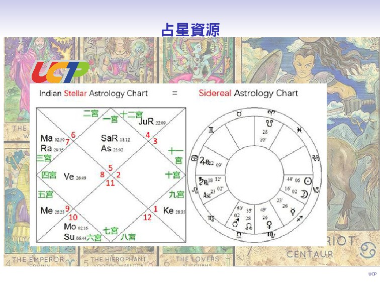 UCP 占星資源