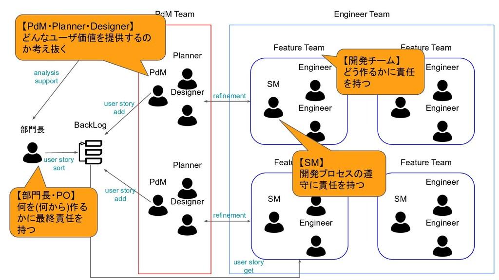 部門長 BackLog PdM Team Analyst Team PdM Planner D...
