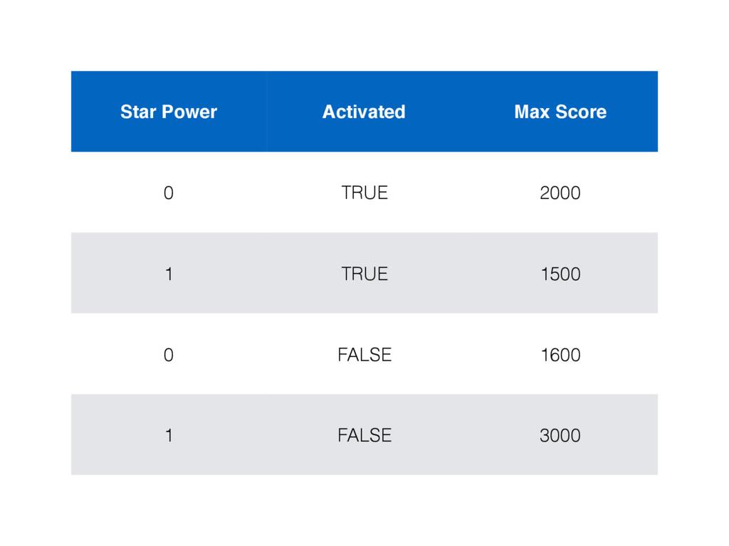 Star Power Activated Max Score 0 TRUE 2000 1 TR...