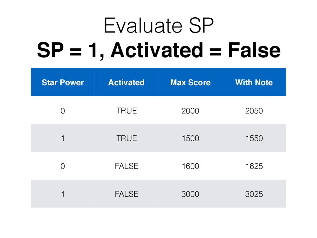 Evaluate SP SP = 1, Activated = False Star Powe...