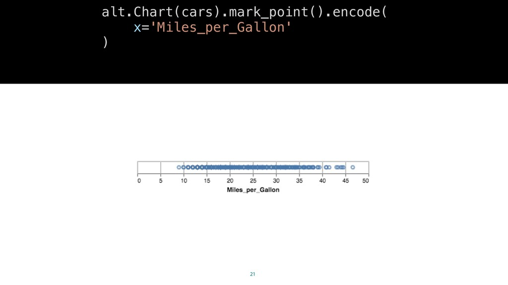 21 alt.Chart(cars).mark_point().encode( x='Mile...