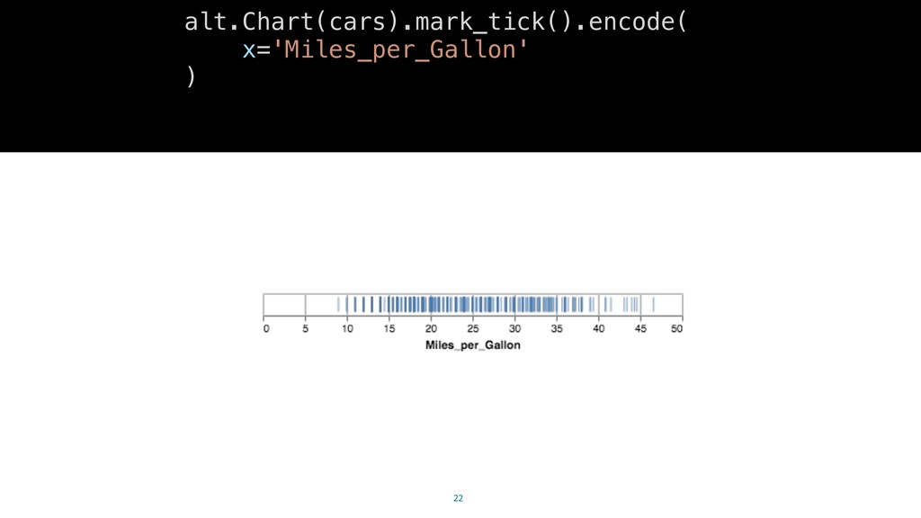 22 alt.Chart(cars).mark_tick().encode( x='Miles...
