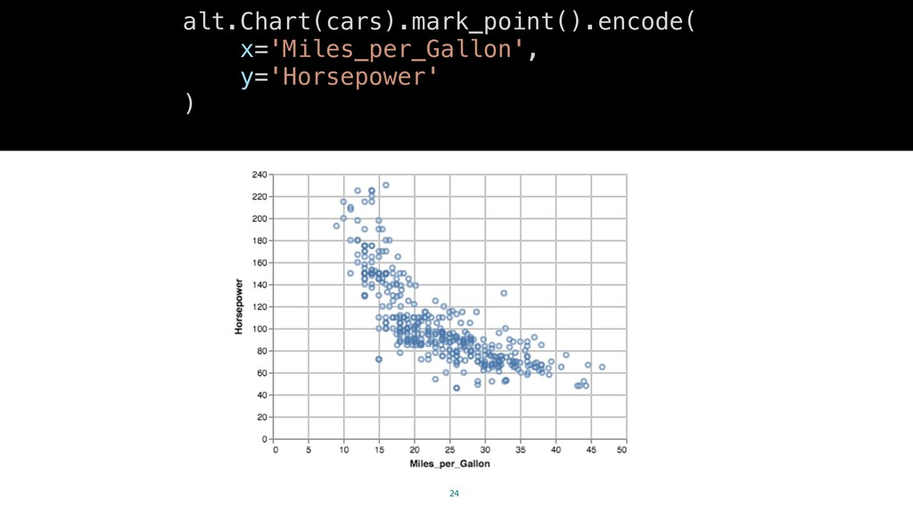 24 alt.Chart(cars).mark_point().encode( x='Mile...