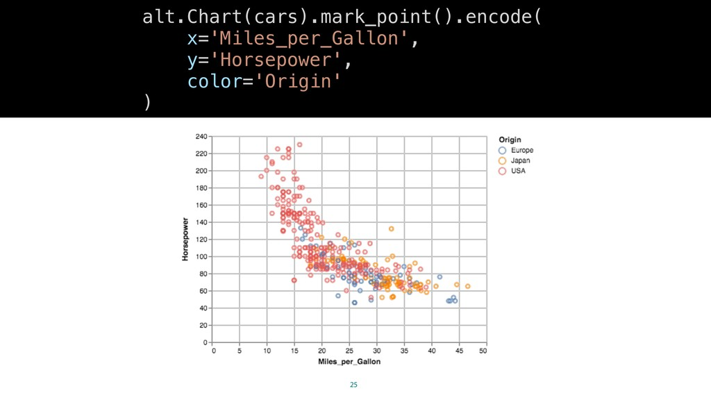 25 alt.Chart(cars).mark_point().encode( x='Mile...