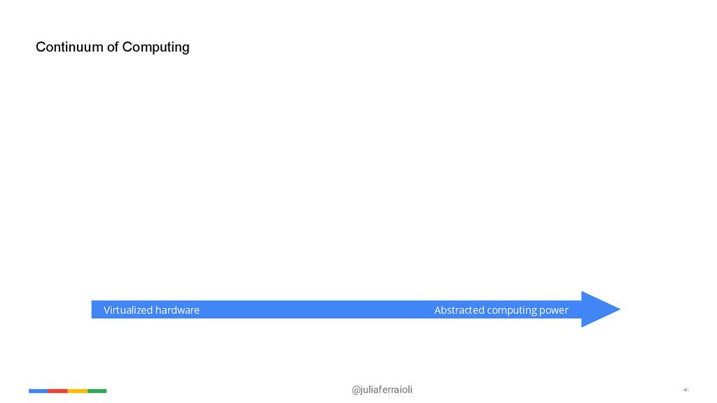 @juliaferraioli ‹#› Continuum of Computing Virt...