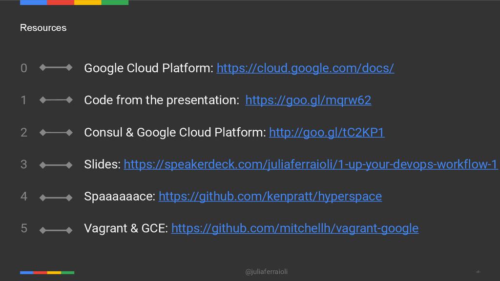 @juliaferraioli ‹#› Resources 0 1 2 3 4 5 Googl...