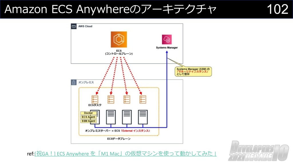 102 Amazon ECS Anywhereのアーキテクチャ ref:[祝GA︕] ECS ...