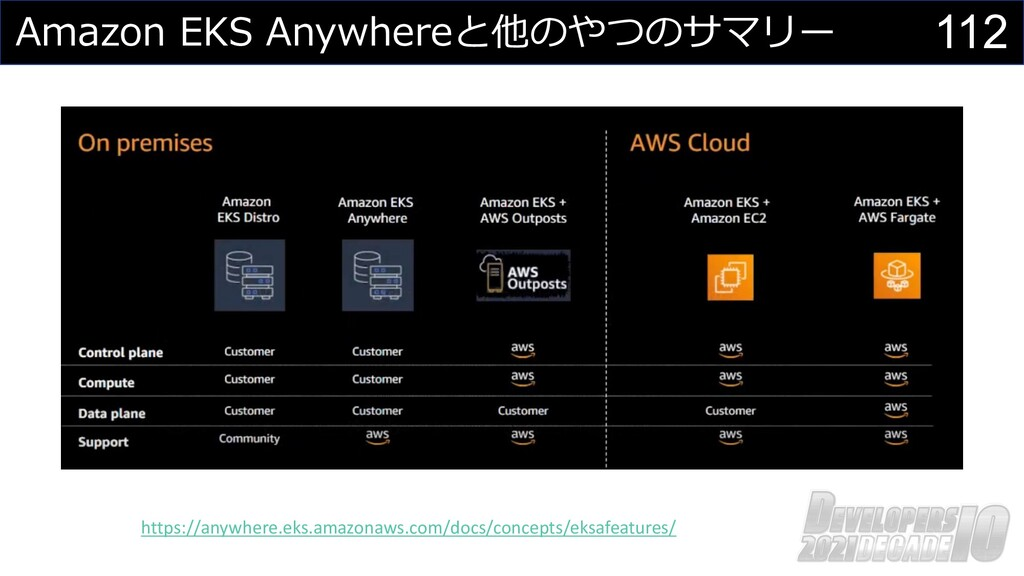 112 Amazon EKS Anywhereと他のやつのサマリー https://anywh...