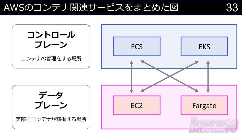 33 AWSのコンテナ関連サービスをまとめた図 データ プレーン 実際にコンテナが稼働する場所...