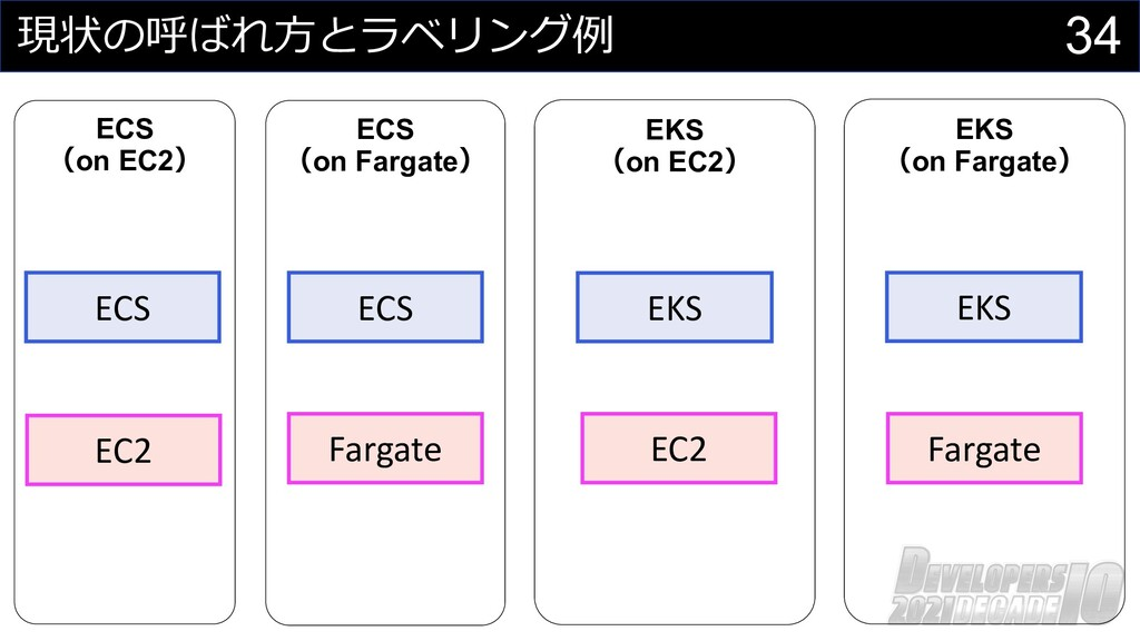 34 現状の呼ばれ⽅とラベリング例 ECS (on EC2) ECS (on Fargate)...
