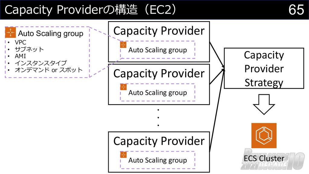 65 Capacity Providerの構造(EC2) Auto Scaling group...