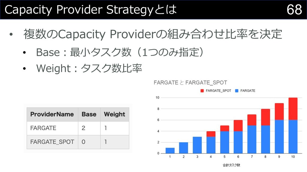 68 Capacity Provider Strategyとは • 複数のCapacity P...