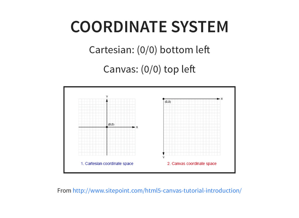 COORDINATE SYSTEM Cartesian: (0/0) bottom le Ca...