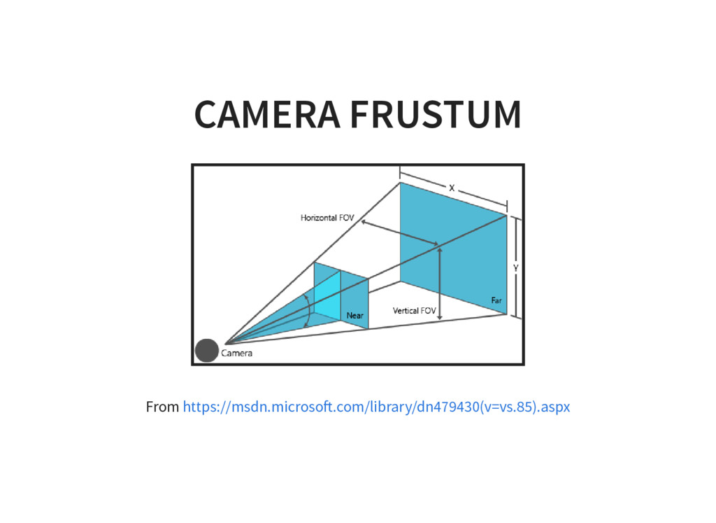 CAMERA FRUSTUM From https://msdn.microso .com/l...