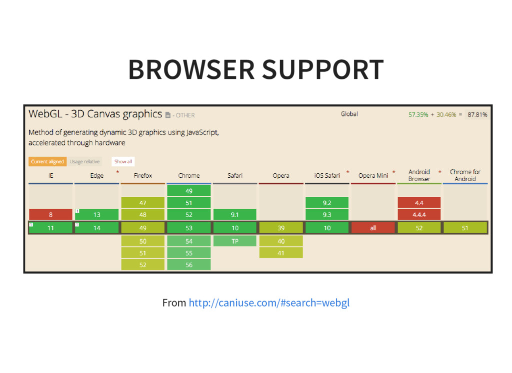 BROWSER SUPPORT From http://caniuse.com/#search...