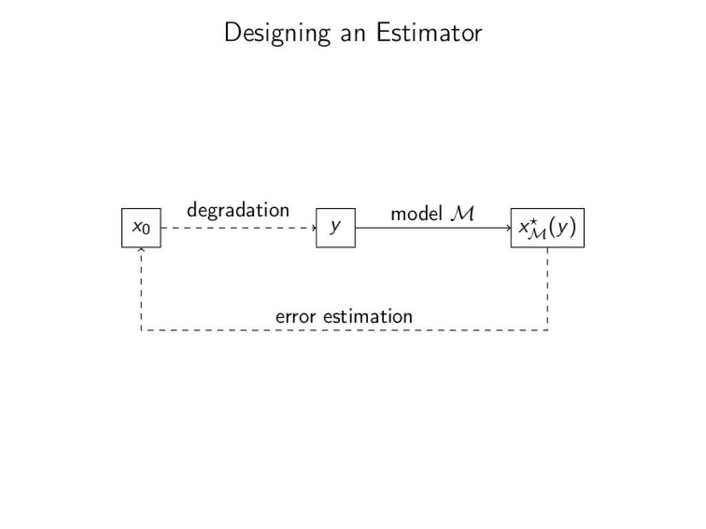 Designing an Estimator x0 y degradation xM (y) ...
