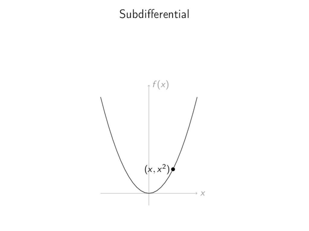 Subdifferential x f (x) (x, x2)