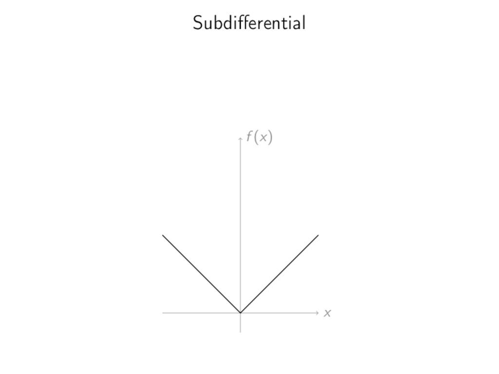 Subdifferential x f (x)