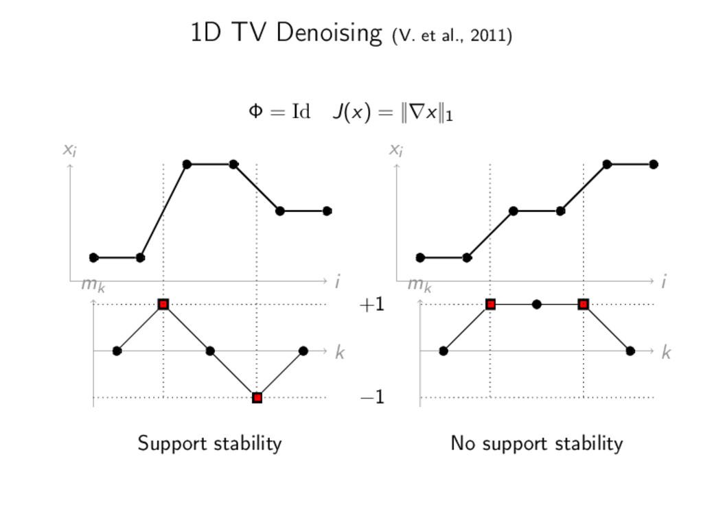 1D TV Denoising (V. et al., 2011) Φ = Id J(x) =...
