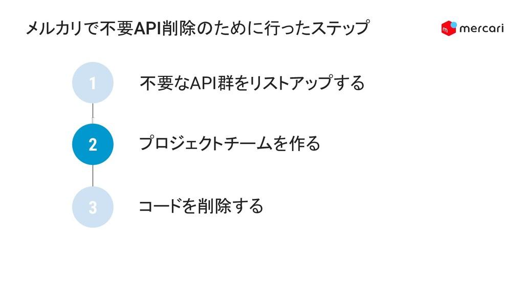 メルカリで不要API削除のために行ったステップ 不要なAPI群をリストアップする プロジェクト...